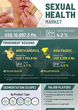 Sexual Health Market | Infographics |  Coherent Market Insights