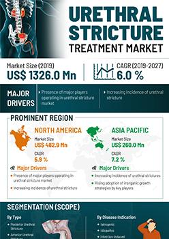 Urethral Stricture Treatment Market | Infographics |  Coherent Market Insights