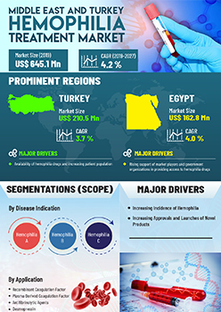 Middle East And Turkey Hemophilia Treatment Market | Infographics |  Coherent Market Insights