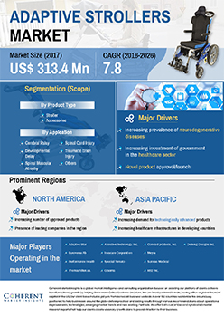 Adaptive Strollers Market | Infographics |  Coherent Market Insights
