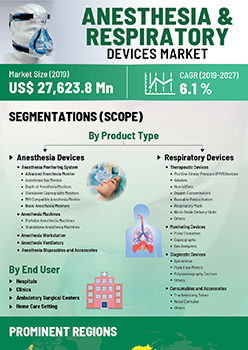 Anesthesia And Respiratory Devices Market | Infographics |  Coherent Market Insights