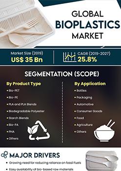 Bioplastics Market   Infographics    Coherent Market Insights