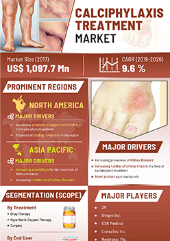 Calciphylaxis Treatment Market | Infographics |  Coherent Market Insights