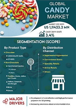 Candy Market   Infographics    Coherent Market Insights