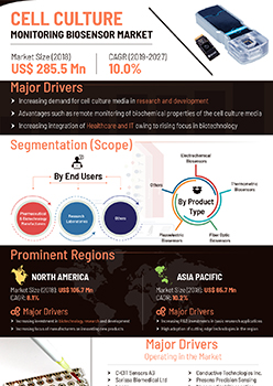Cell Culture Monitoring Biosensor Market | Infographics |  Coherent Market Insights