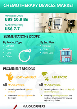 Chemotherapy Devices Market | Infographics |  Coherent Market Insights