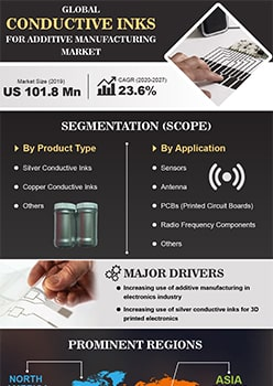 Conductive Inks For Additive Manufacturing Market   Infographics    Coherent Market Insights