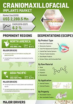 Craniomaxillofacial Implants Market | Infographics |  Coherent Market Insights