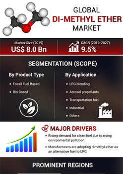 Di Methyl Ether Market   Infographics    Coherent Market Insights