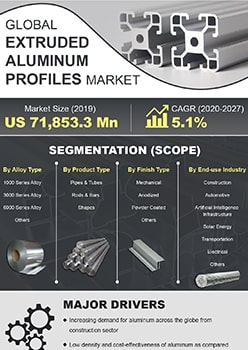 Extruded Aluminum Profiles Market   Infographics    Coherent Market Insights
