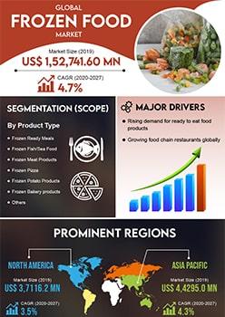 Frozen Food Market | Infographics |  Coherent Market Insights