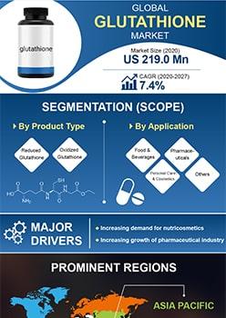 Glutathione Market   Infographics    Coherent Market Insights