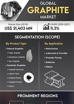 Graphite Market | Infographics |  Coherent Market Insights