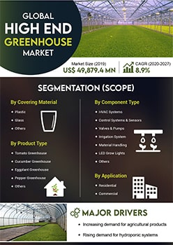 High End Greenhouse Market | Infographics |  Coherent Market Insights