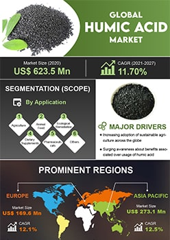 Humic Acid Market   Infographics    Coherent Market Insights