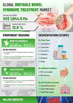 Irritable Bowel Syndrome Treatment Market | Infographics |  Coherent Market Insights