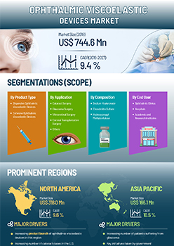 Ophthalmic Viscoelastic Devices Market | Infographics |  Coherent Market Insights