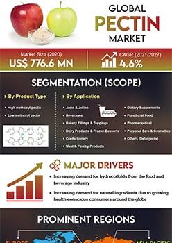 Pectin Market   Infographics    Coherent Market Insights