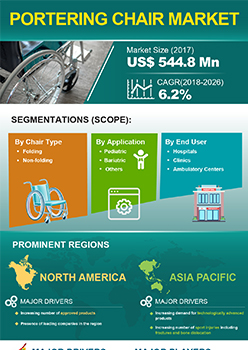 Portering Chair Market | Infographics |  Coherent Market Insights