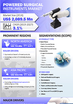 Powered Surgical Instruments Market | Infographics |  Coherent Market Insights