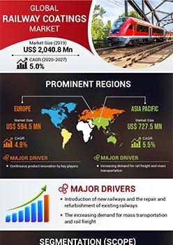 Railway Coatings Market   Infographics    Coherent Market Insights