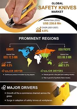 Safety Knives Market | Infographics |  Coherent Market Insights