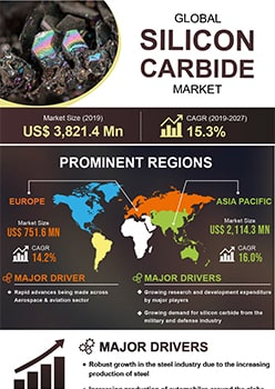 Silicon Carbide Market | Infographics |  Coherent Market Insights