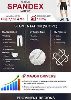 Spandex Market | Infographics |  Coherent Market Insights