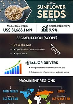 Sunflower Seeds Market | Infographics |  Coherent Market Insights