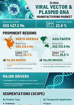 Viral Vectors And Plasmid Dna Manufacturing Market | Infographics |  Coherent Market Insights