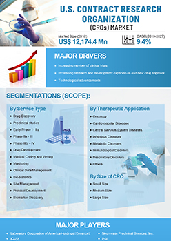 Us Contract Research Organizations Market | Infographics |  Coherent Market Insights