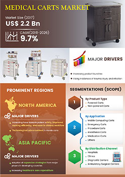 Medical Carts Market | Infographics |  Coherent Market Insights