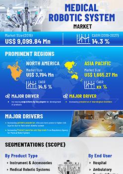 Medical Robotic System Market | Infographics |  Coherent Market Insights