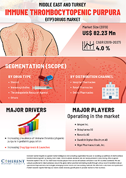 Middle East And Turkey Immune Thrombocytopenic Purpura Treatment Drugs Market | Infographics |  Coherent Market Insights