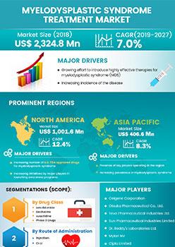 Myelodysplastic Syndrome Treatment Market   Infographics    Coherent Market Insights