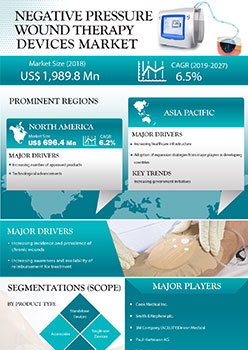 Negative Pressure Wound Therapy Devices Market   Infographics    Coherent Market Insights