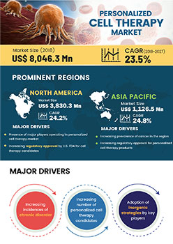 Personalized Cell Therapy Market | Infographics |  Coherent Market Insights