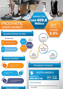 Prosthetic Liners Market | Infographics |  Coherent Market Insights