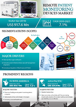 Remote Patient Monitoring Market | Infographics |  Coherent Market Insights
