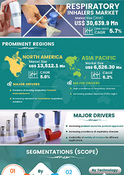 Respiratory Inhalers Market | Infographics |  Coherent Market Insights