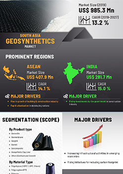 South Asia Geosynthetics Market | Infographics |  Coherent Market Insights