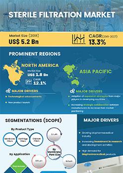Sterile Filtration Market   Infographics    Coherent Market Insights