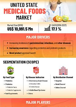 Us Medical Foods Market | Infographics |  Coherent Market Insights