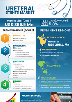 Ureteral Stents Market   Infographics    Coherent Market Insights