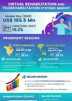 Virtual Rehabilitation And Telerehabilitation Systems Market   Infographics    Coherent Market Insights