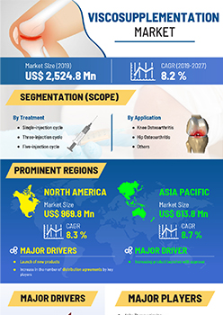 Viscosupplementation Market | Infographics |  Coherent Market Insights