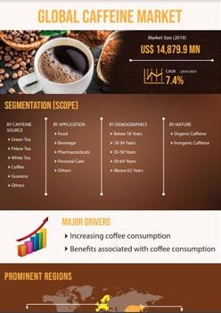 Caffeine Market   Infographics    Coherent Market Insights