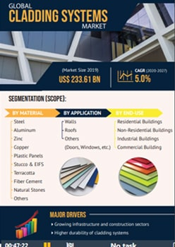 Cladding Systems Market   Infographics    Coherent Market Insights