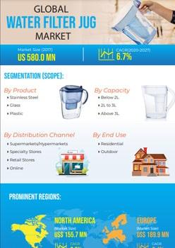 Water Filter Jug Market   Infographics    Coherent Market Insights