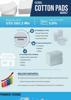 Cotton Pads Market   Infographics    Coherent Market Insights